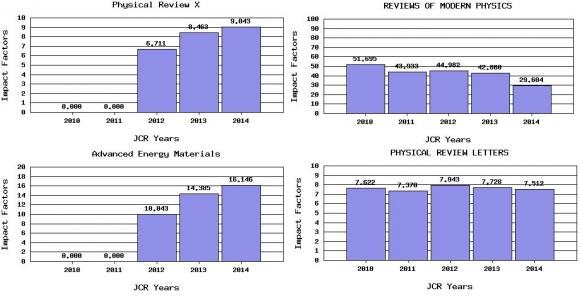 Dibujo20150617 physics - jcr 2014 - some journals - thomson reuters