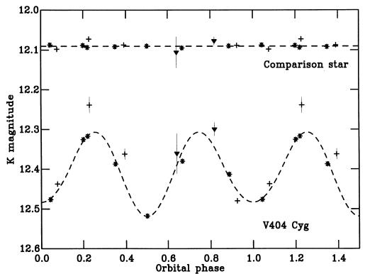 Dibujo20150626 K-band light curve v404 cyg - MNRAS 1994 - 271 L10-L14
