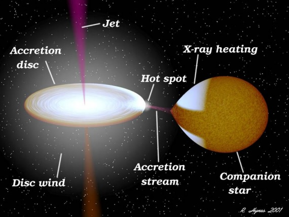 Dibujo20150626 schema accretion disc - jet - hot spot