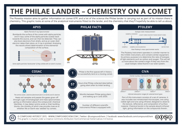 Dibujo20150627 The-Philae-Lander-–-Chemistry-on-a-Comet