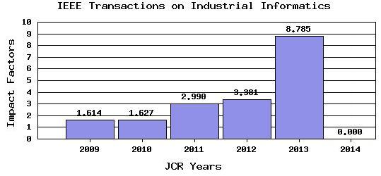 Dibujo20150701 ieee trans industrial informatics - impact factor trend - jcr 2014 - thomson reuters