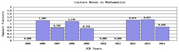 Dibujo20150701 lecture notes in mathematics - impact factor trend - jcr 2014 - thomson reuters