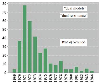 Dibujo20150701 web of science - dual models - dean rickles