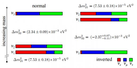 Dibujo20150702 neutrino mass hierarchy - normal vs inverted