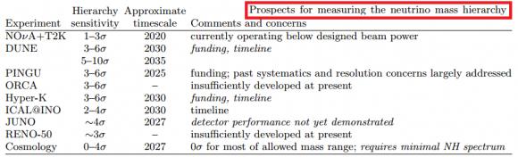 Dibujo20150702 prospects measuring neutrino mass hierarchy - normal vs inverted