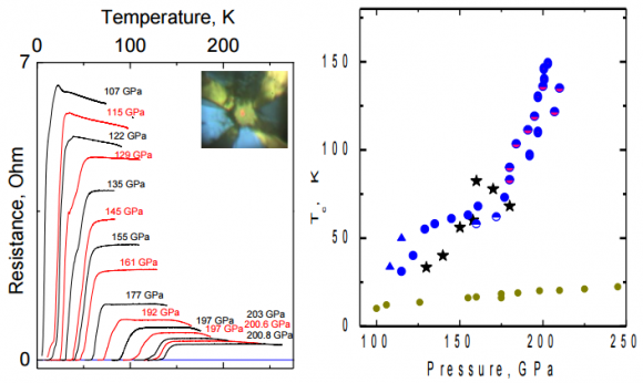 Dibujo20150702 resistance vs temperature - pressure vs temperature - arxiv org