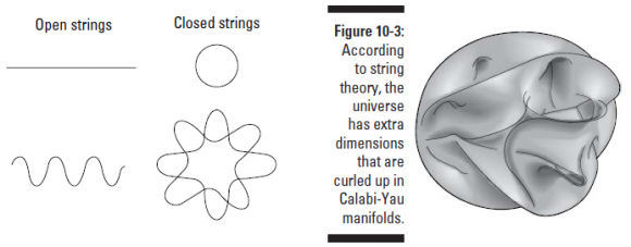 Dibujo20150707 open - closed - strings - calabi-yau - string theory for dummies - zimmerman - wiley