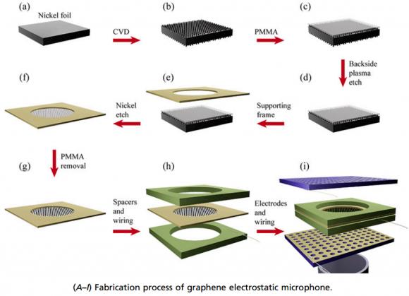 Dibujo20150713 fabrication process graphene electrostatic microphone - pnas org