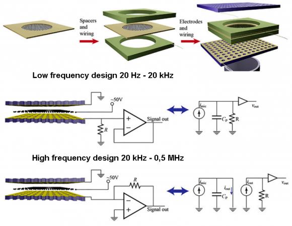 Dibujo20150713 graphene microphone - low freq and high freq designs - pnas org