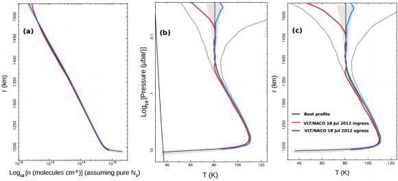 Dibujo20150713 pluto atmosphere - nitrogen - temperature - pressure