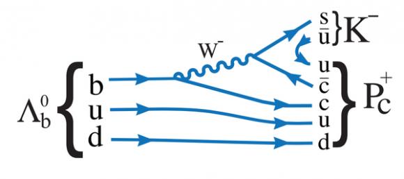 Dibujo20150714 lhcb pentaquark - claimed discovery - lhcb lhc cern