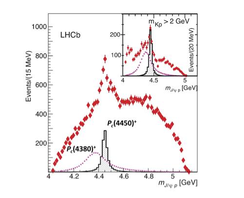 Dibujo20150714 lhcb - pentaquark - signal - lhcb lhc cern