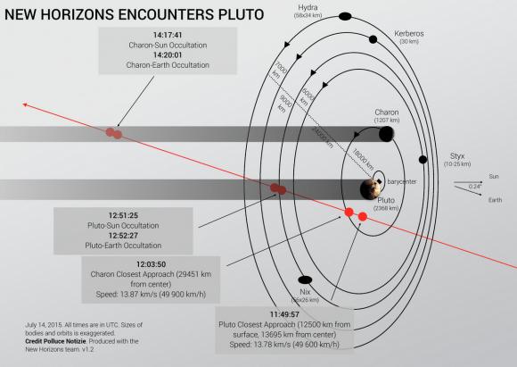 Dibujo20150714 new horizons pluto approach - credit polluce notizie - new horizons team