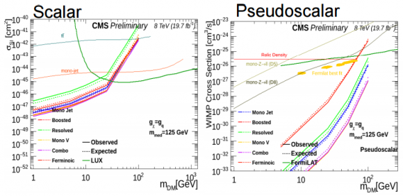 Dibujo20150721 cms results - dark matter - pch dm lpcc 20 07 - indico cern ch