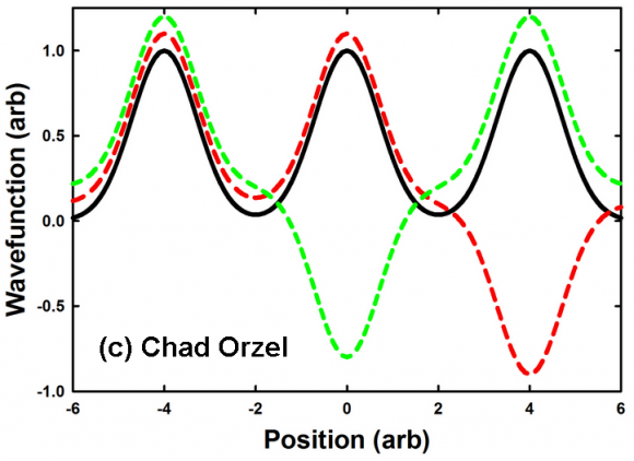 Dibujo20150722 electron wavefunction in three atom molecule - Chad Orzel