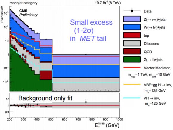 Dibujo20150722 monojet analysis - dark matter - cms - lhc - cern