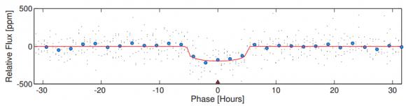 Dibujo20150723 kepler-452 detrended flux in hours - astronom journal