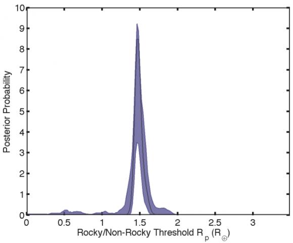 Dibujo20150723 posterior probability - rocky versus non-rocky threshold - arxiv org