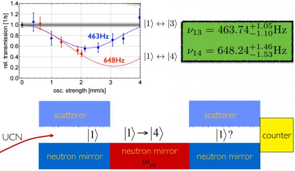 Dibujo20150724 gravity resonance spectroscopy