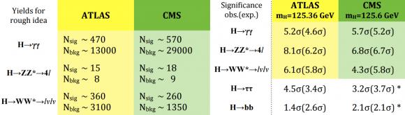Dibujo20150724 higgs boson observations - lhc - atlas-cms