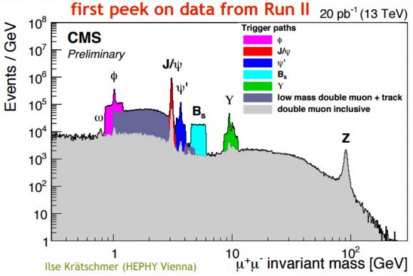 Dibujo20150724 lhc run ii - cms standard model - dimuon spectrum - hep-eps 2015