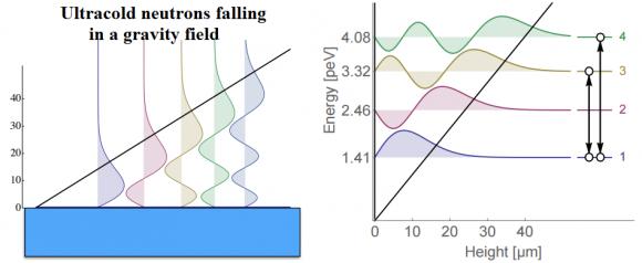 Dibujo20150724 ultracold neutrions falling in gravitational field