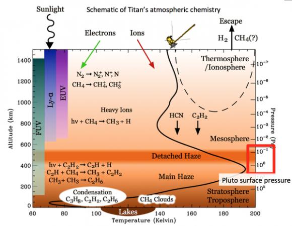 Dibujo20150725 titan atmosphere - chemistry