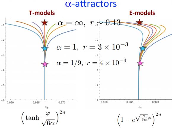 Dibujo20150726 alpha-attractors - andrei linde