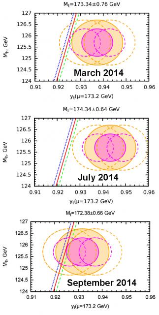 Dibujo20150726 higgs mass - yukawa coupling top quark - tevatron-lhc - eps hep 2015