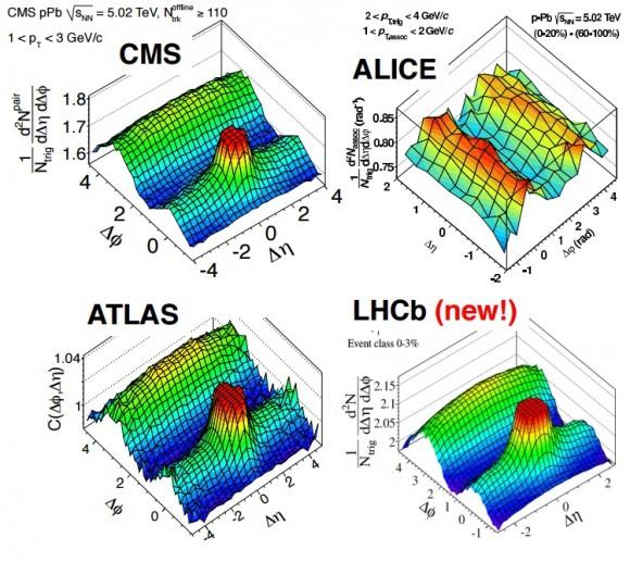 Dibujo20150727 alice - cms - atlas - lhcb - ridge -ppb collisionss - lhc cern