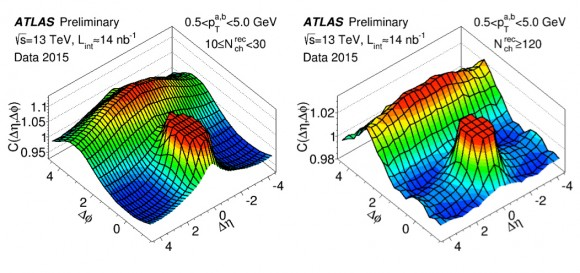 Dibujo20150727 atlas ridge -rightplot- 13 tev pp collisionss - atlas lhc cern