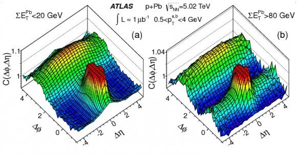 Dibujo20150727 atlas ridge -rightplot- 5 tev pPb collisionss - atlas lhc cern