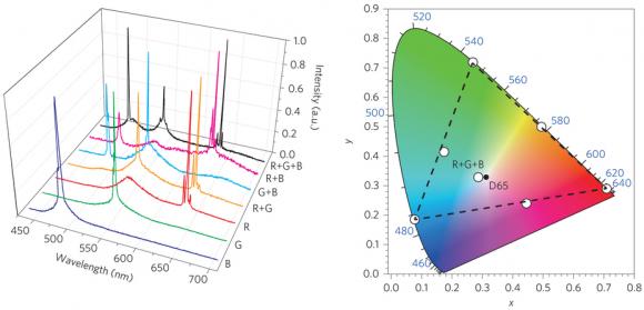 Dibujo20150728 spectrum nanolaser - cie diagram dots - nature nano