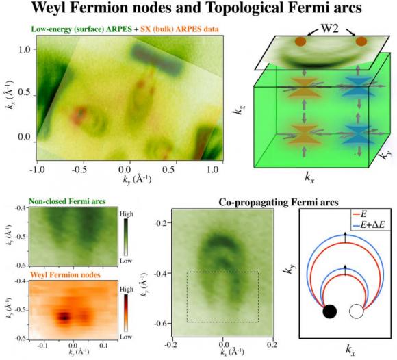 Dibujo20150728 weyl fermion nodes and topological fermi arcs - science mag