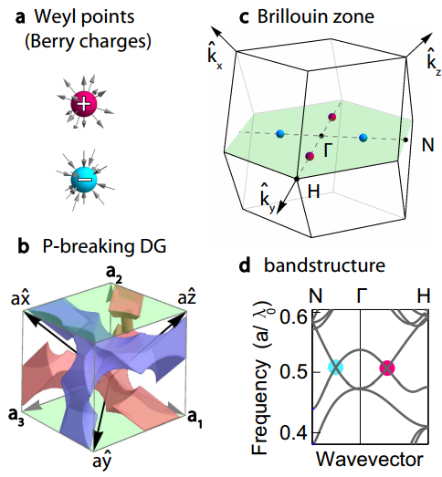 Dibujo20150729 weyl points in photonic crystal - science mag