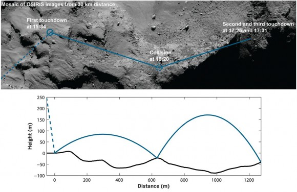 Dibujo20150731 Philae preliminary trajectory - philae 67p - science mag