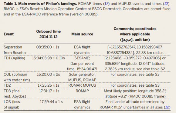 Dibujo20150731 main events of philae landings - romap - mupus - philae 67p - science mag