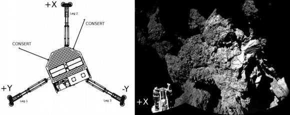 Dibujo20150731 philae - x leg on floor - Philae - science mag