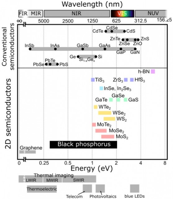 20150806 comparison band gap values different semiconductors - phosphorene - science mag