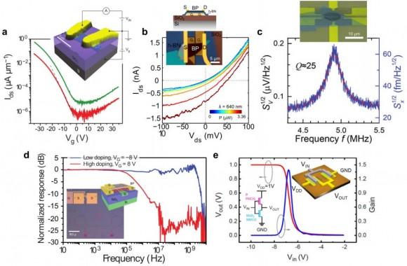 20150806 phosphorene  current nanotechnology applications- science mag