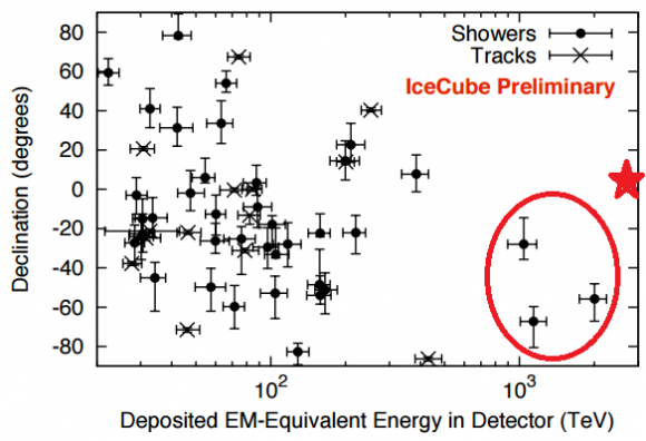Dibujo20150803 54 neutrino - icecube