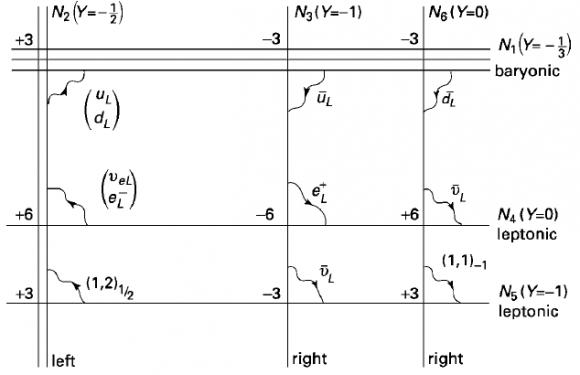 Dibujo20150803 brane configuration for standard model - string theory - Zwiebach