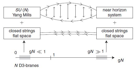 Dibujo20150803 decoupling system n d3-branes - string theory - Zwiebach