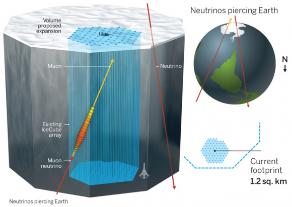 Dibujo20150803 muon neutrino - ice cube - science mag