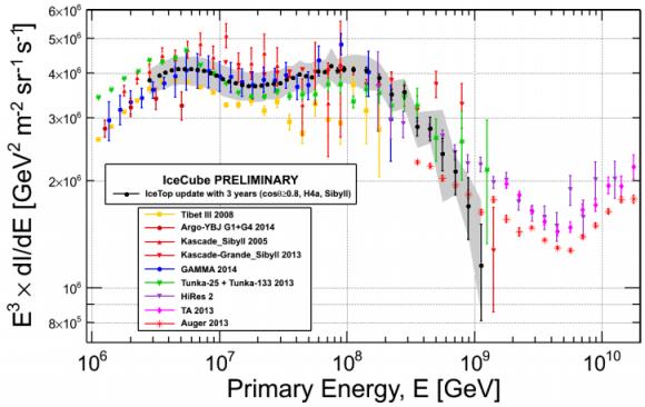 Dibujo20150807 cosmic rays spectrum - last 3 years - icecube exclusion