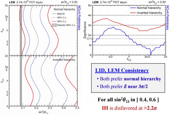 Dibujo20150807 lem - normal hierarchy - inverted hierarchy - ih disfavored - nova fermilab