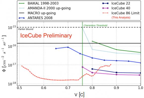 Dibujo20150807 magnetic monopole - icecube exclusion