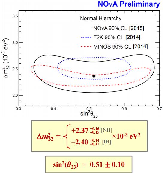 Dibujo20150807 nove results normal hierarchy - t2k - minos - - nova fermilab