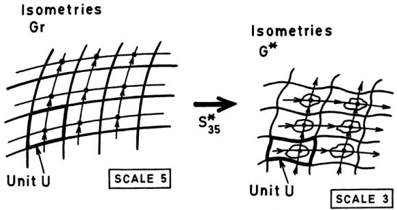 Dibujo20150809 representing universe inhomogeneous scale 3 - homogeneous scale 5 - george ellis