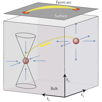 Dibujo20150819 weyl semimetals in momentum space - nature physics